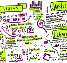 Graphic notes of the Action Alliance's vision.