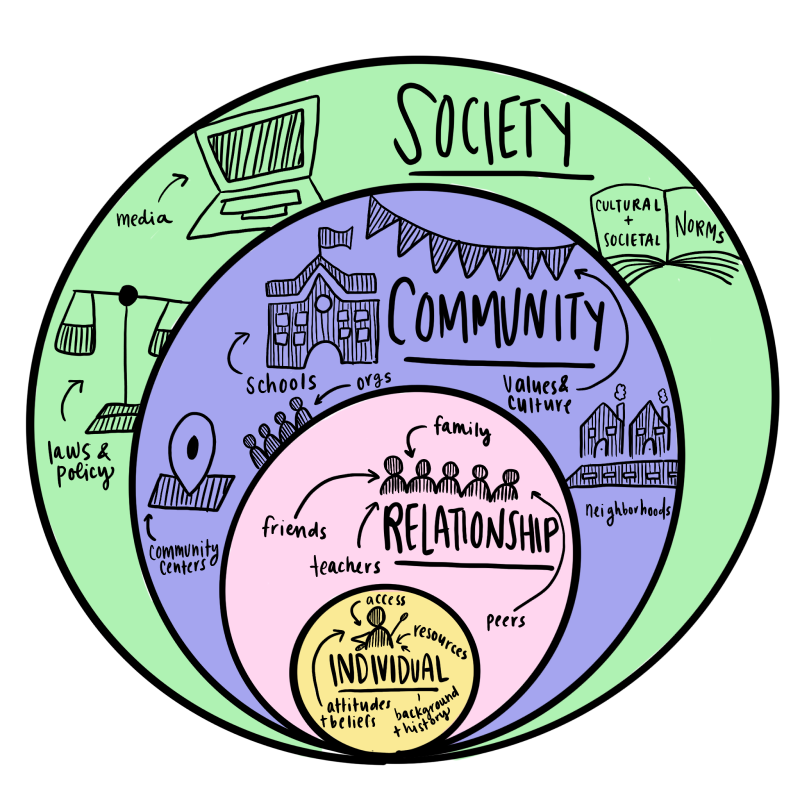 Drawing of the socio-ecological model with four concentric circles, individual being the smallest, relationships in the next larger, community in the next larger, and society in the largest.